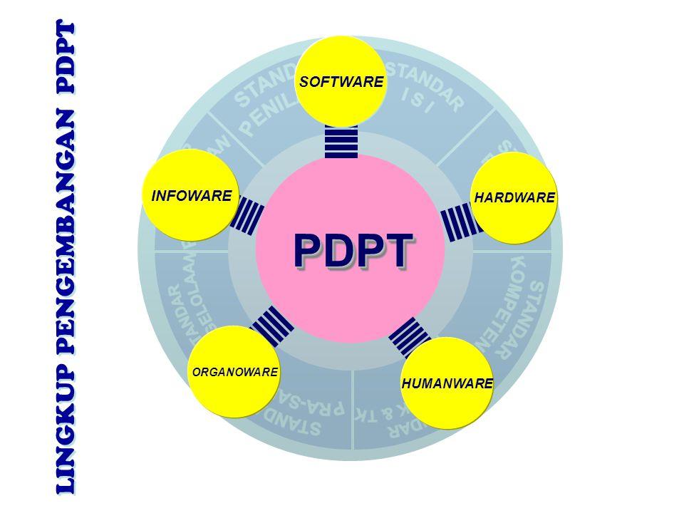 PDPTPDPT INFOWARE HARDWARE ORGANOWARE HUMANWARE SOFTWARE LINGKUP PENGEMBANGAN PDPT