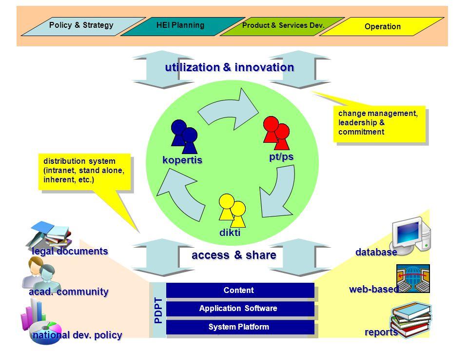 Policy & Strategy Operation Product & Services Dev. HEI Planning utilization & innovation dikti kopertis pt/ps System Platform access & share Applicat