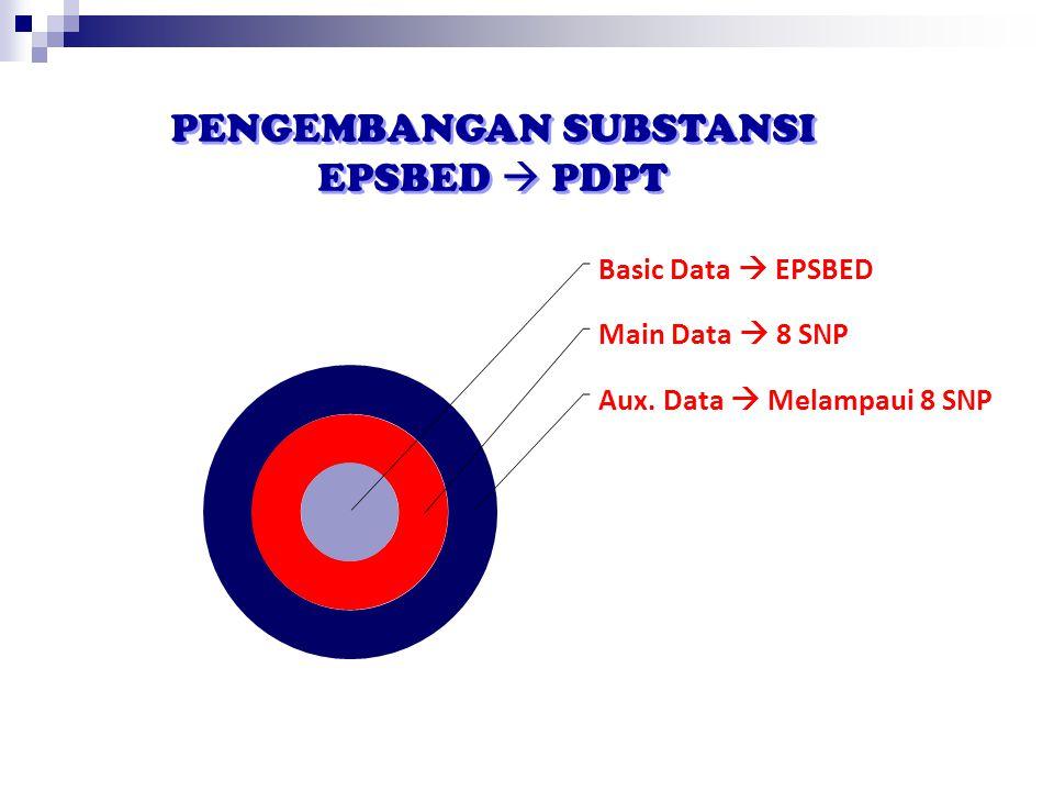 Basic Data  EPSBED Main Data  8 SNP Aux. Data  Melampaui 8 SNP PENGEMBANGAN SUBSTANSI EPSBED  PDPT PENGEMBANGAN SUBSTANSI EPSBED  PDPT