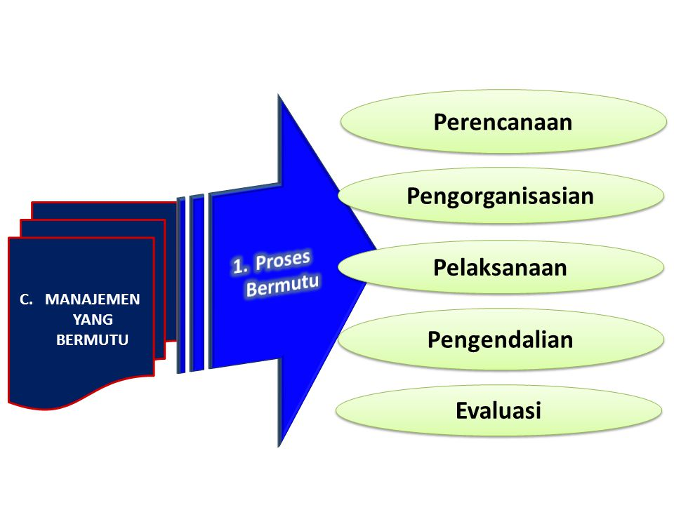 C.MANAJEMEN YANG BERMUTU Perencanaan Pengorganisasian Pengendalian Pelaksanaan Evaluasi