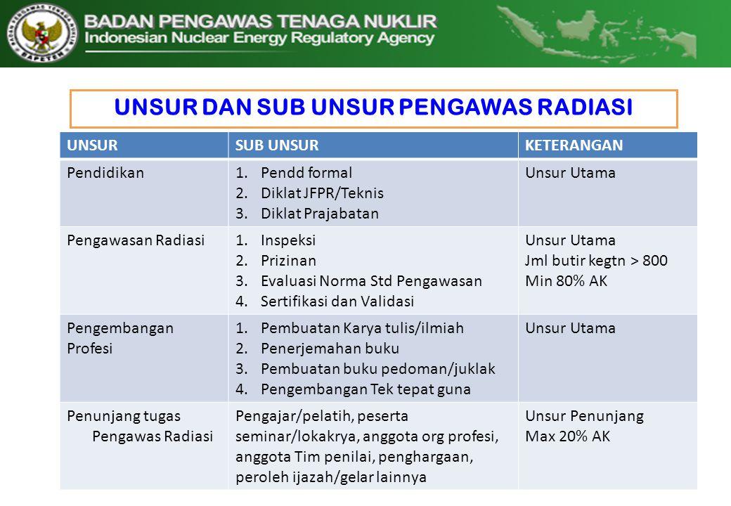 UNSUR DAN SUB UNSUR PENGAWAS RADIASI 12 UNSURSUB UNSURKETERANGAN Pendidikan1.Pendd formal 2.Diklat JFPR/Teknis 3.Diklat Prajabatan Unsur Utama Pengawa
