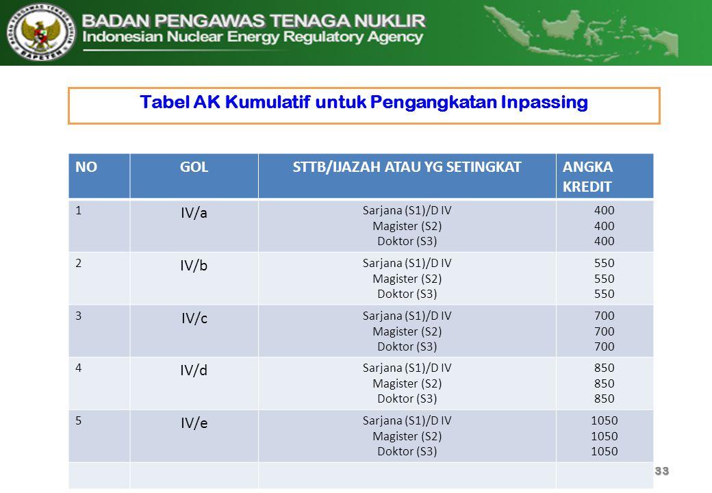 Tabel AK Kumulatif untuk Pengangkatan Inpassing 33 NOGOLSTTB/IJAZAH ATAU YG SETINGKATANGKA KREDIT 1 IV/a Sarjana (S1)/D IV Magister (S2) Doktor (S3) 4
