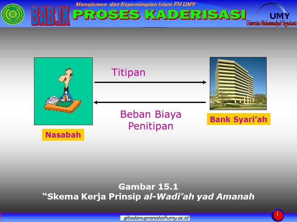 """Manajemen dan Kepemimpian Islam FH UMY Gambar 15.1 """"Skema Kerja Prinsip al-Wadi'ah yad Amanah Bank Syari'ah Titipan Beban Biaya Penitipan Nasabah"""