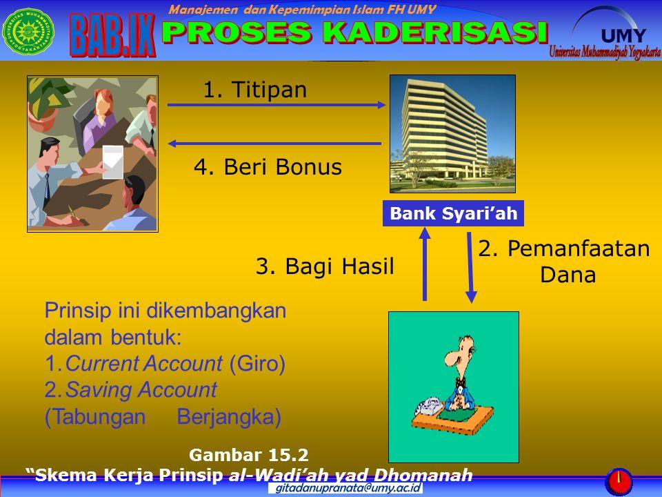 """Manajemen dan Kepemimpian Islam FH UMY Bank Syari'ah Gambar 15.2 """"Skema Kerja Prinsip al-Wadi'ah yad Dhomanah 1. Titipan 4. Beri Bonus 3. Bagi Hasil 2"""