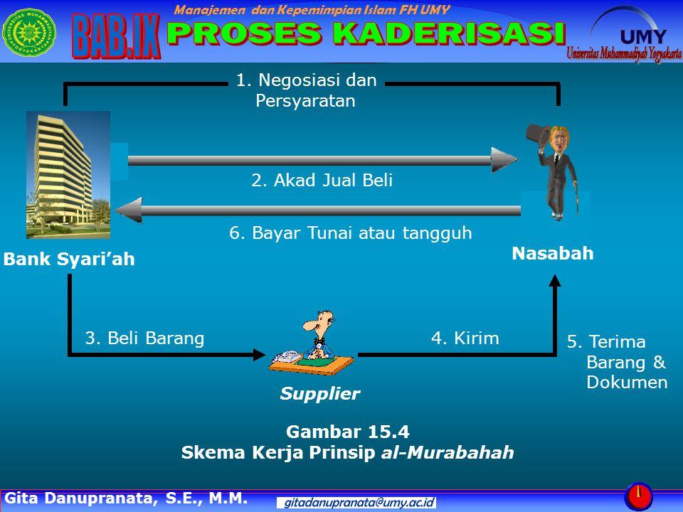 Manajemen dan Kepemimpian Islam FH UMY Nasabah Bank Syari'ah Supplier Gambar 15.4 Skema Kerja Prinsip al-Murabahah 2. Akad Jual Beli 1. Negosiasi dan