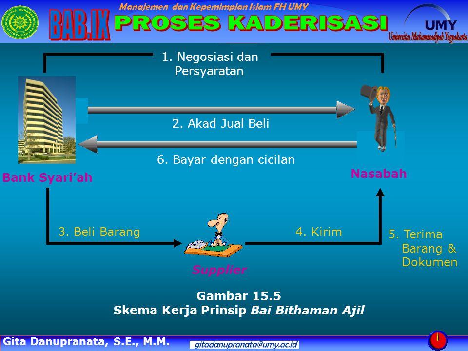 Manajemen dan Kepemimpian Islam FH UMY Gambar 15.6 Skema Kerja Prinsip Bai as-Salam 1.