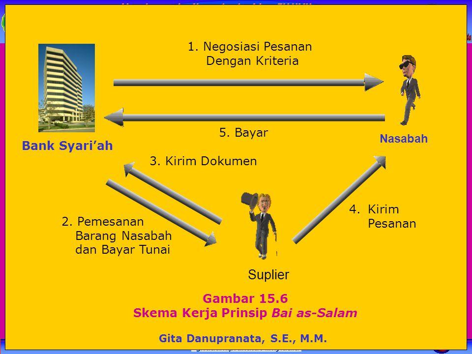 Manajemen dan Kepemimpian Islam FH UMY Gambar 15.6 Skema Kerja Prinsip Bai as-Salam 1. Negosiasi Pesanan Dengan Kriteria 5. Bayar 3. Kirim Dokumen 4.K