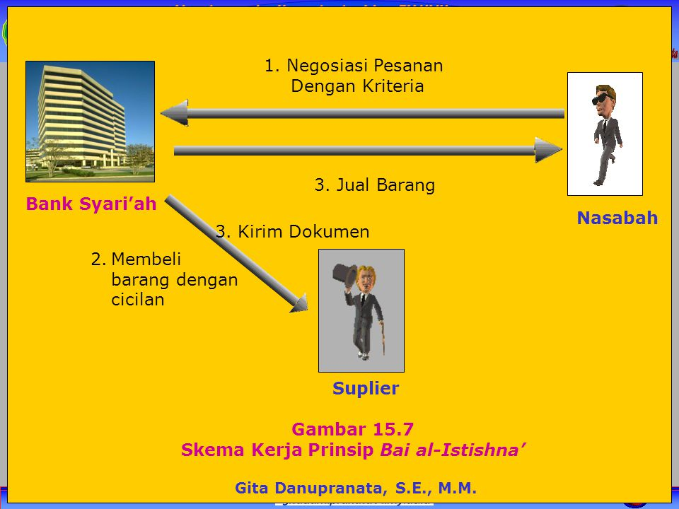 Manajemen dan Kepemimpian Islam FH UMY Gambar 15.7 Skema Kerja Prinsip Bai al-Istishna' 1. Negosiasi Pesanan Dengan Kriteria 3. Jual Barang Gita Danup