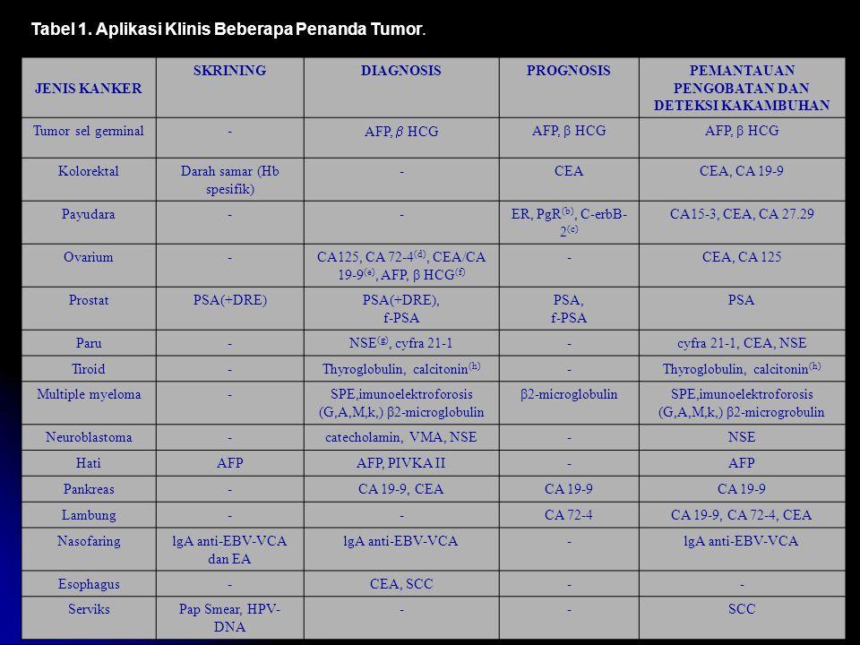 Tabel 1. Aplikasi Klinis Beberapa Penanda Tumor. JENIS KANKER SKRININGDIAGNOSISPROGNOSISPEMANTAUAN PENGOBATAN DAN DETEKSI KAKAMBUHAN Tumor sel germina