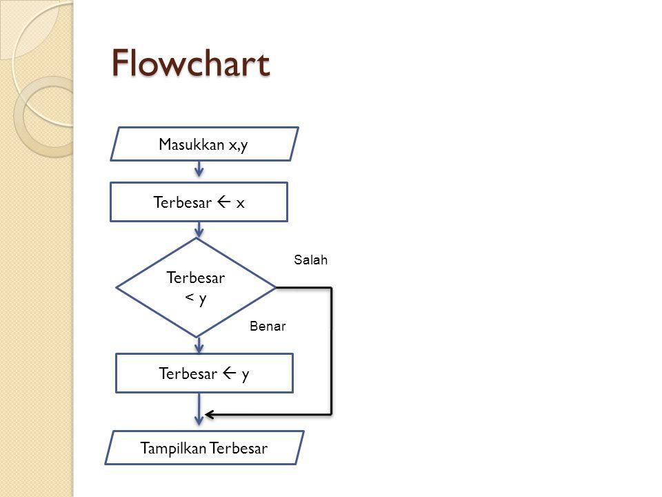 Flowchart Masukkan x,y Tampilkan Terbesar Terbesar  x Terbesar < y Terbesar  y Benar Salah