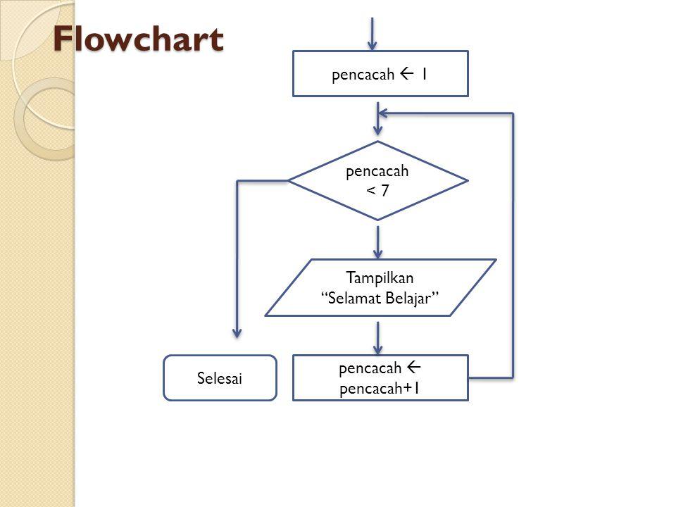 Flowchart pencacah < 7 pencacah  pencacah+1 pencacah  1 Tampilkan Selamat Belajar Selesai