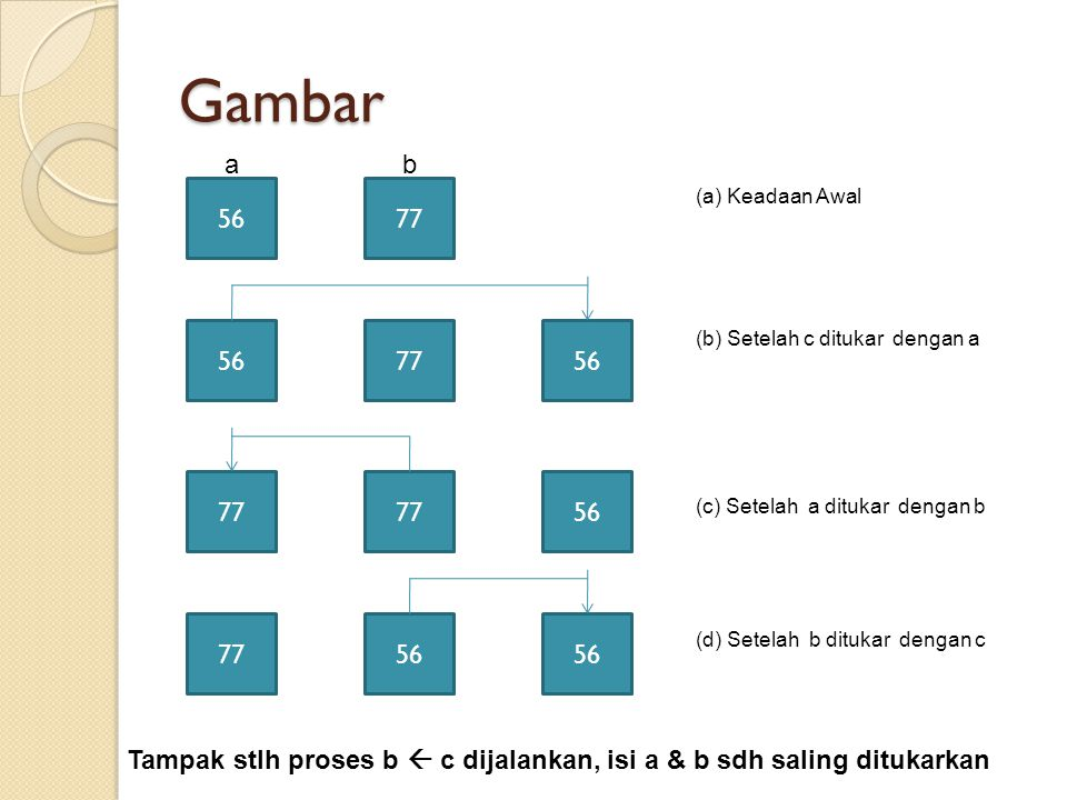 Gambar 5677 567756 77 56 77 ab (a) Keadaan Awal (b) Setelah c ditukar dengan a (c) Setelah a ditukar dengan b (d) Setelah b ditukar dengan c Tampak stlh proses b  c dijalankan, isi a & b sdh saling ditukarkan