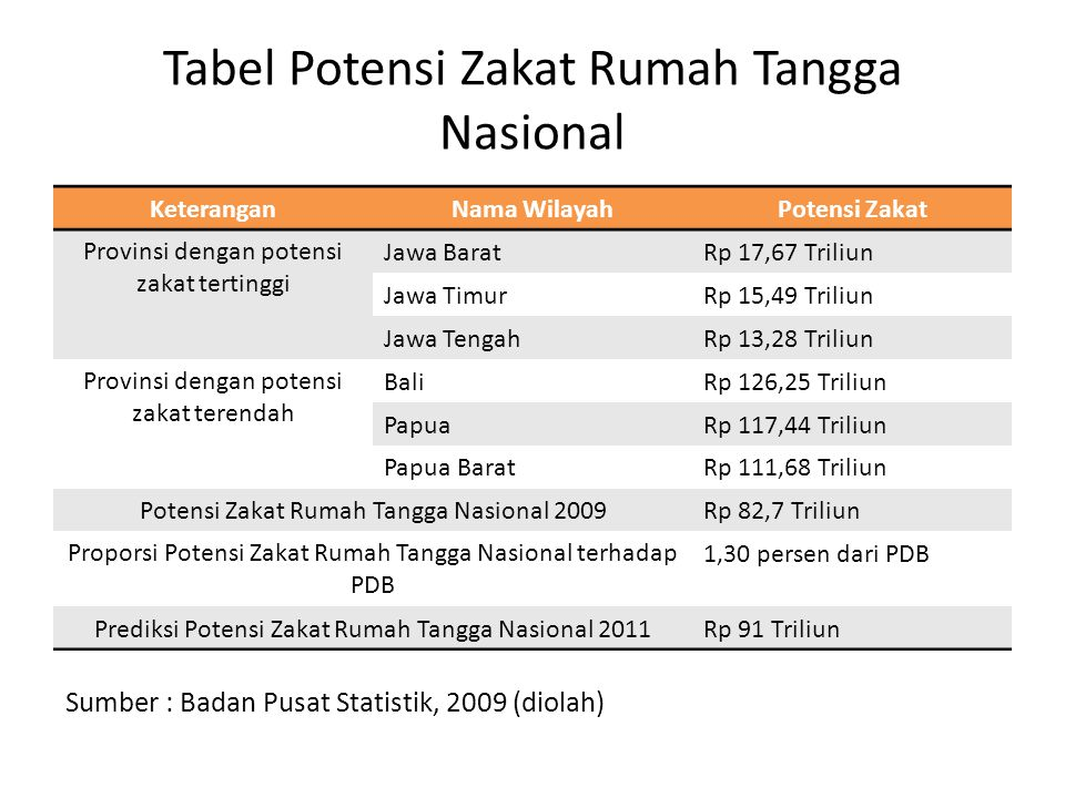 Tabel Potensi Zakat Rumah Tangga Nasional KeteranganNama WilayahPotensi Zakat Provinsi dengan potensi zakat tertinggi Jawa BaratRp 17,67 Triliun Jawa TimurRp 15,49 Triliun Jawa TengahRp 13,28 Triliun Provinsi dengan potensi zakat terendah BaliRp 126,25 Triliun PapuaRp 117,44 Triliun Papua BaratRp 111,68 Triliun Potensi Zakat Rumah Tangga Nasional 2009Rp 82,7 Triliun Proporsi Potensi Zakat Rumah Tangga Nasional terhadap PDB 1,30 persen dari PDB Prediksi Potensi Zakat Rumah Tangga Nasional 2011Rp 91 Triliun Sumber : Badan Pusat Statistik, 2009 (diolah)