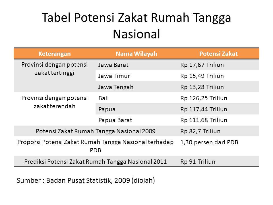 Tabel Potensi Zakat Rumah Tangga Nasional KeteranganNama WilayahPotensi Zakat Provinsi dengan potensi zakat tertinggi Jawa BaratRp 17,67 Triliun Jawa