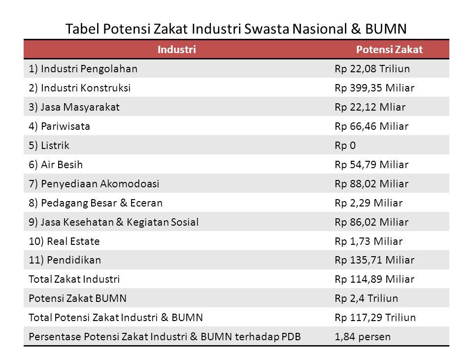 Tabel Potensi Zakat Industri Swasta Nasional & BUMN IndustriPotensi Zakat 1) Industri PengolahanRp 22,08 Triliun 2) Industri KonstruksiRp 399,35 Milia