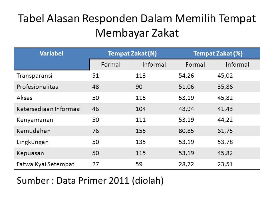 Tabel Alasan Responden Dalam Memilih Tempat Membayar Zakat VariabelTempat Zakat (N)Tempat Zakat (%) FormalInformalFormalInformal Transparansi5111354,2