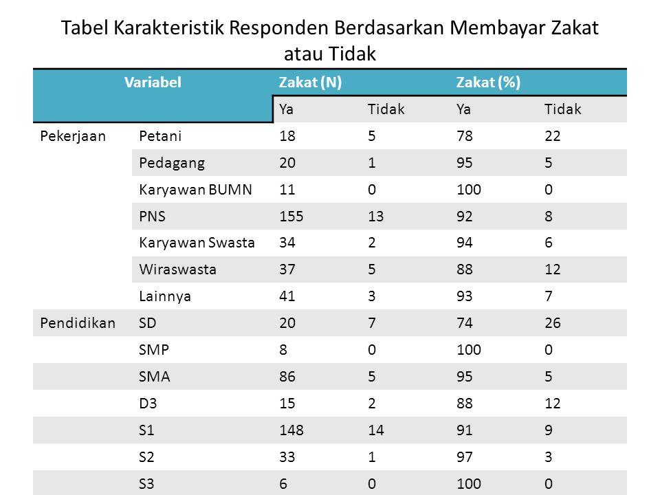 Tabel Karakteristik Responden Berdasarkan Membayar Zakat atau Tidak VariabelZakat (N)Zakat (%) YaTidakYaTidak PekerjaanPetani1857822 Pedagang201955 Ka