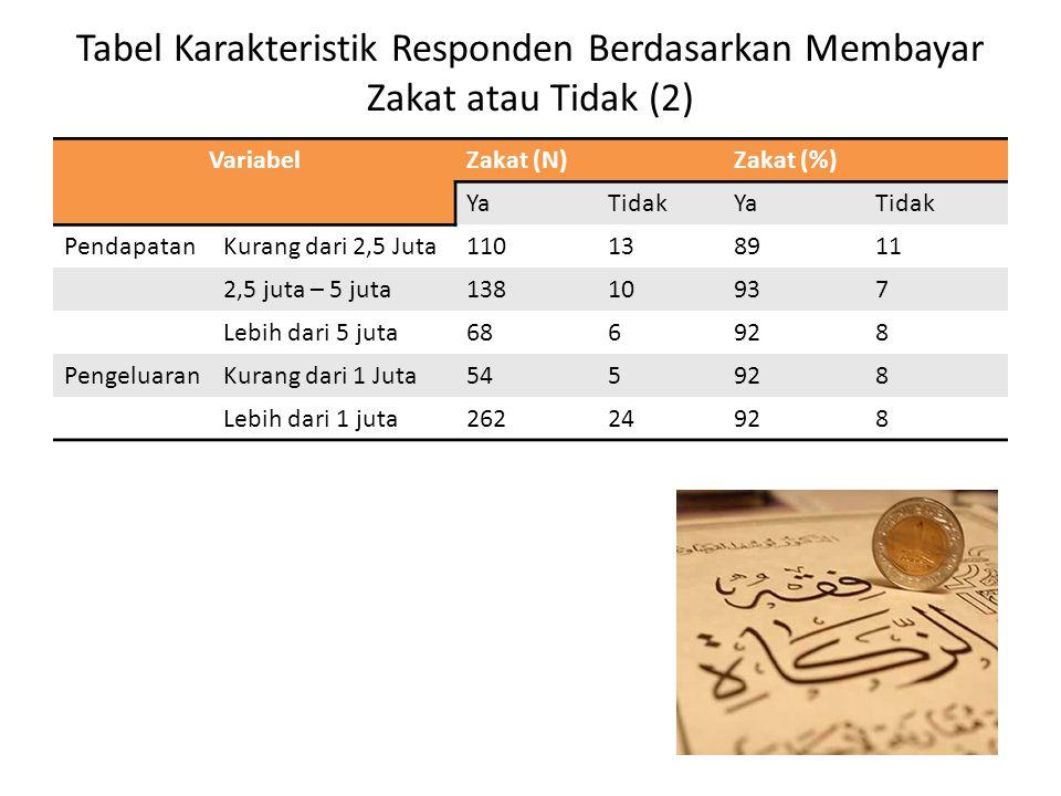 Tabel Karakteristik Responden Berdasarkan Membayar Zakat atau Tidak (2) VariabelZakat (N)Zakat (%) YaTidakYaTidak PendapatanKurang dari 2,5 Juta110138