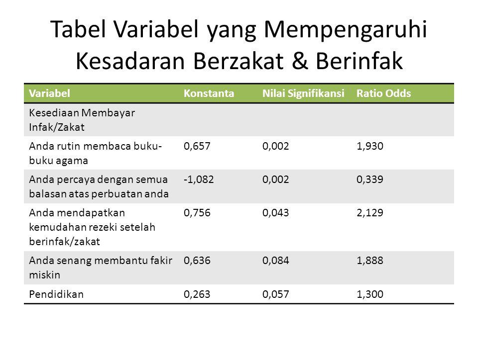 Tabel Variabel yang Mempengaruhi Kesadaran Berzakat & Berinfak VariabelKonstantaNilai SignifikansiRatio Odds Kesediaan Membayar Infak/Zakat Anda rutin membaca buku- buku agama 0,6570,0021,930 Anda percaya dengan semua balasan atas perbuatan anda -1,0820,0020,339 Anda mendapatkan kemudahan rezeki setelah berinfak/zakat 0,7560,0432,129 Anda senang membantu fakir miskin 0,6360,0841,888 Pendidikan0,2630,0571,300