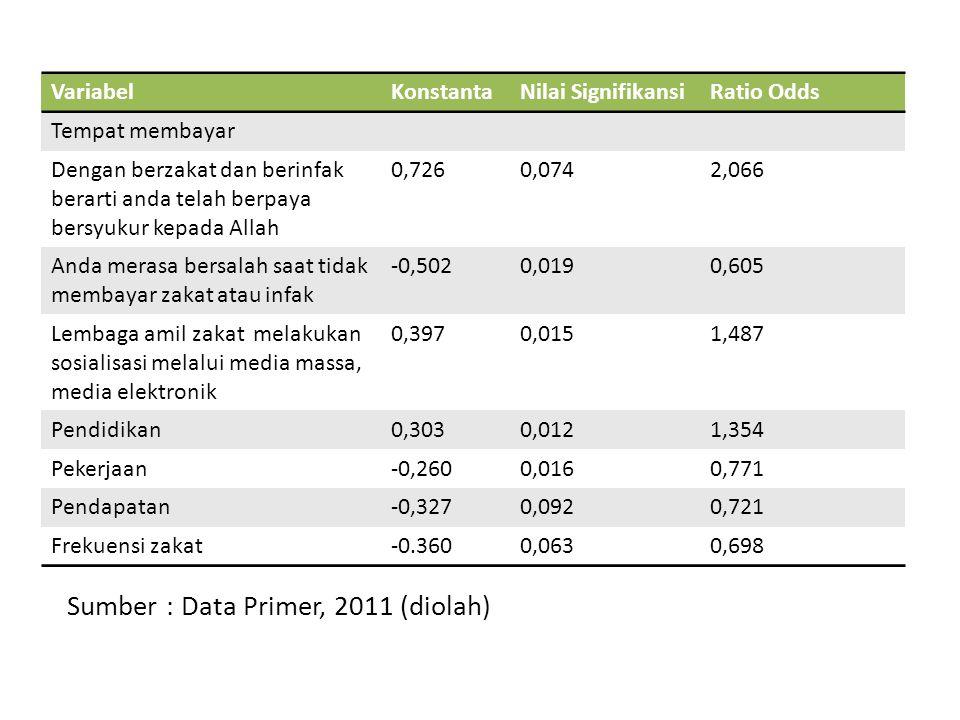 Sumber : Data Primer, 2011 (diolah) VariabelKonstantaNilai SignifikansiRatio Odds Tempat membayar Dengan berzakat dan berinfak berarti anda telah berp
