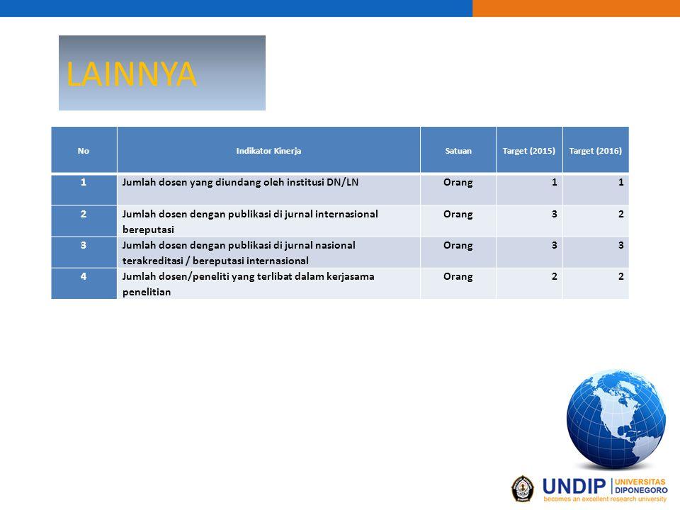 LAINNYA NoIndikator KinerjaSatuanTarget (2015)Target (2016) 1 Jumlah dosen yang diundang oleh institusi DN/LNOrang11 2 Jumlah dosen dengan publikasi d
