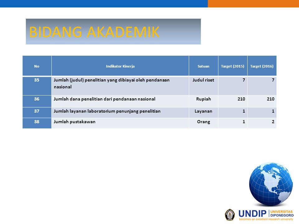 BIDANG KEUANGAN KEPEGAWAIAN NoIndikator KinerjaSatuanTarget (2015)Target (2016) 1Jumlah Lektor Kepala (bergelar doktor)Orang22 2Jumlah pelatihan dan kegiatan kemahiran interpersonal Pelatihan/ Orang 12 3 Ketersediaan sarana dan prasarana pelaksanaan Tri Dharma (Persentase alokasi anggaran untuk investasi dan pemeliharaan) Persen12%13% 4 Ketersediaan sarana dan prasarana pendukung/penunjang pembelajaran atau pencapaian kemahiran interpersonal (Persentase alokasi anggaran untuk investasi dan pemeliharaan) Persen13% 5 Jumlah dokumen tata kelola/perencanaan sebagai Penyelenggara Pendidikan Tinggi Dokumen810 6 Jumlah tenaga kependidikan yang telah mengikuti diklat teknis/struktural/lainnya Orang23 7Jumlah tenaga kependidikan berpendidikan D3Orang34