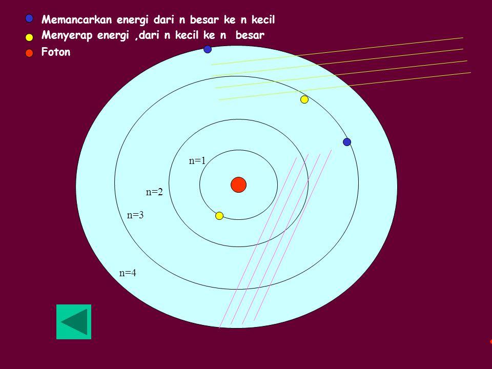n=1 n=2 n=3 n=4 Memancarkan energi dari n besar ke n kecil Menyerap energi,dari n kecil ke n besar Foton