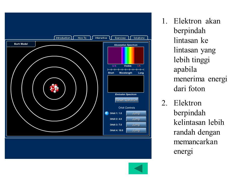 1.Elektron akan berpindah lintasan ke lintasan yang lebih tinggi apabila menerima energi dari foton 2.Elektron berpindah kelintasan lebih randah denga