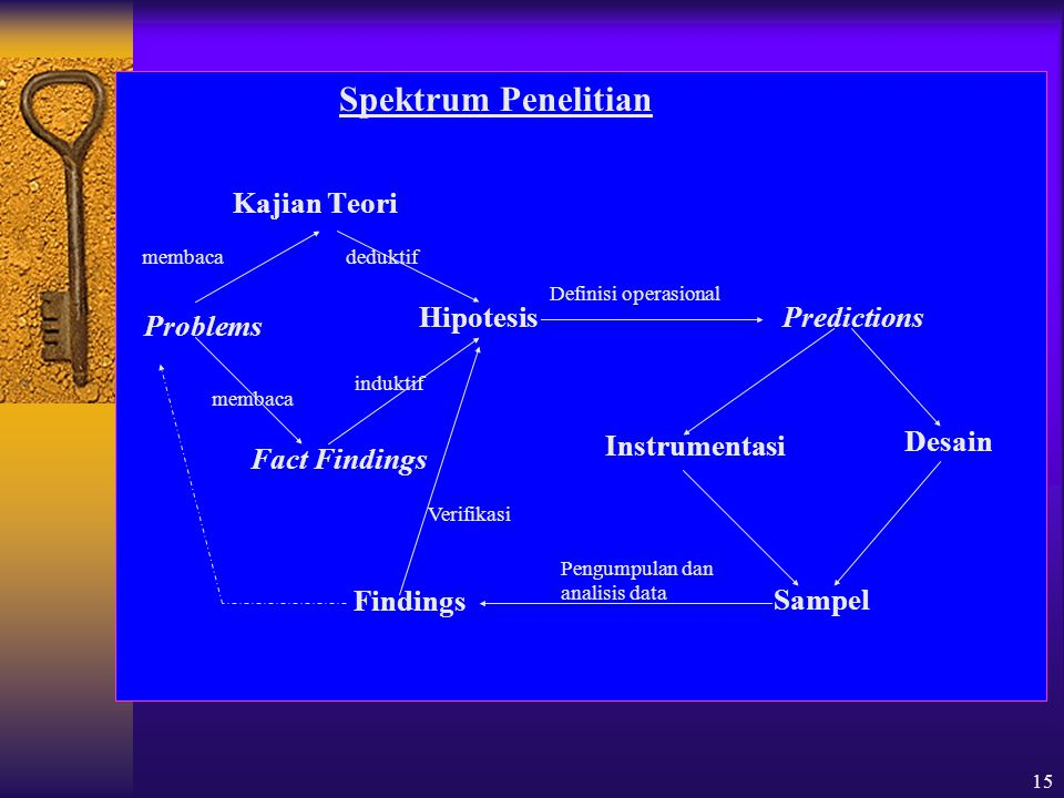 15 Spektrum Penelitian Kajian Teori membaca deduktif Problems Fact Findings HipotesisPredictions Desain Instrumentasi Sampel Findings membaca induktif