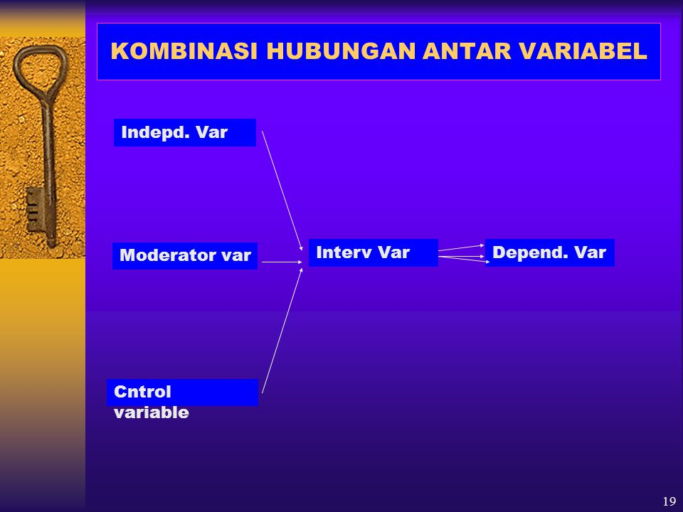 19 KOMBINASI HUBUNGAN ANTAR VARIABEL Indepd. Var Moderator var Cntrol variable Interv VarDepend. Var