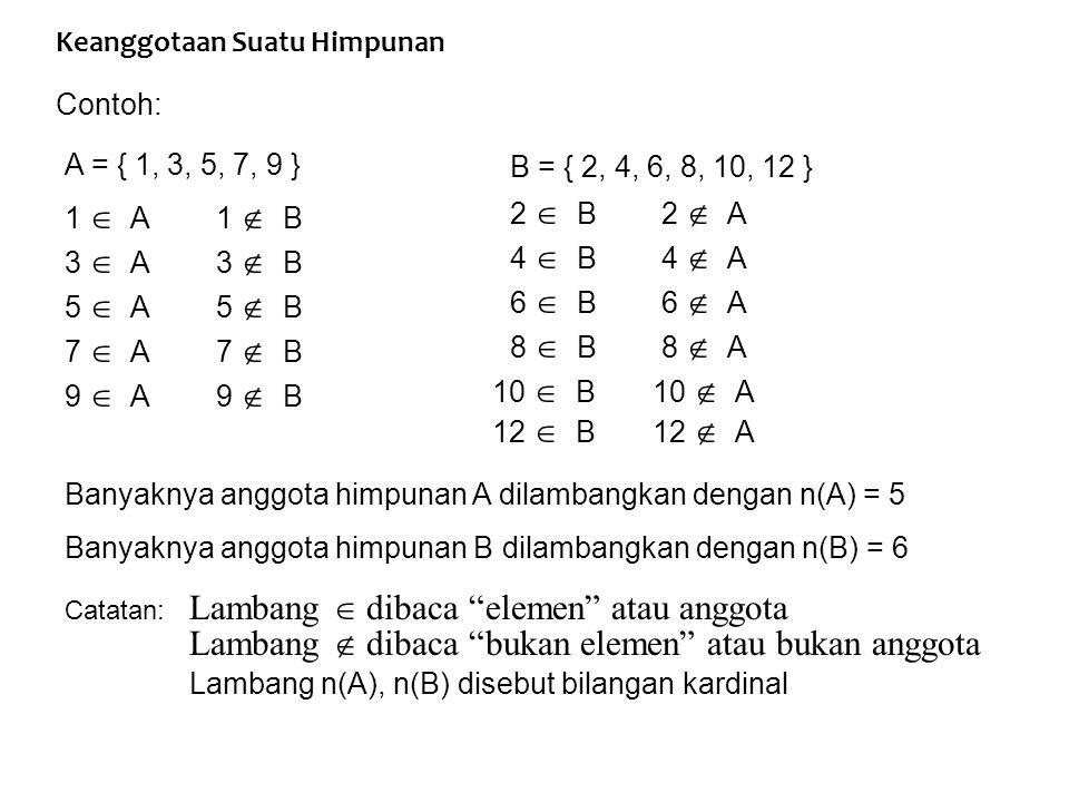 Keanggotaan Suatu Himpunan Contoh: A = { 1, 3, 5, 7, 9 } B = { 2, 4, 6, 8, 10, 12 } 1  A1  B 3  A3  B 5  A5  B 7  A7  B 9  A9  B 2  B2  A