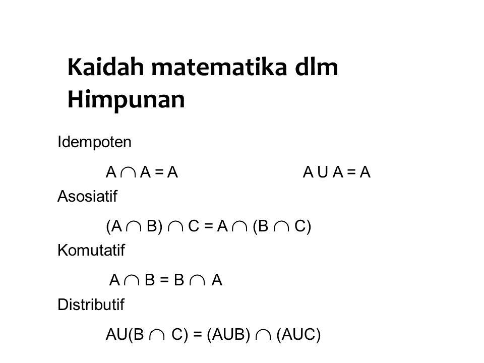 Kaidah matematika dlm Himpunan Idempoten A  A = A A U A = A Asosiatif (A  B)  C = A  (B  C) Komutatif A  B = B  A Distributif AU(B  C) = (AUB)
