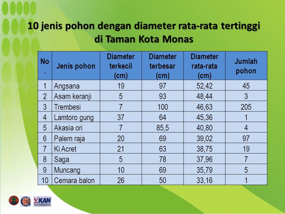 10 jenis pohon dengan diameter rata-rata tertinggi di Taman Kota Monas No.