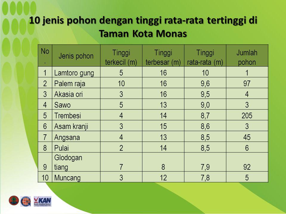 10 jenis pohon dengan tinggi rata-rata tertinggi di Taman Kota Monas No.