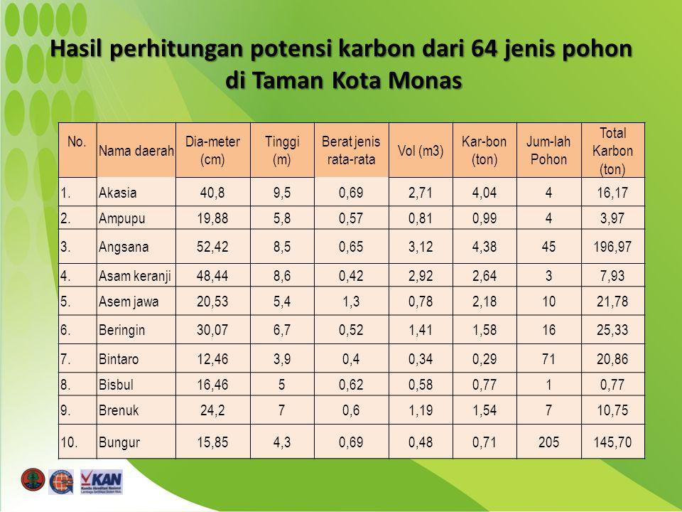 Hasil perhitungan potensi karbon dari 64 jenis pohon di Taman Kota Monas No.
