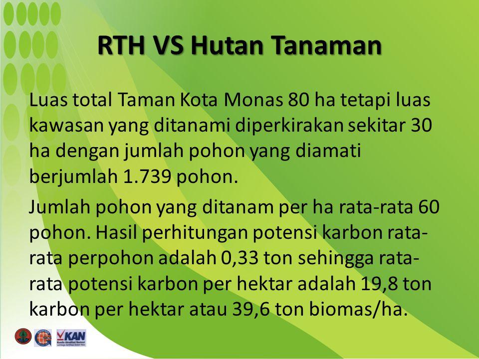 Luas total Taman Kota Monas 80 ha tetapi luas kawasan yang ditanami diperkirakan sekitar 30 ha dengan jumlah pohon yang diamati berjumlah 1.739 pohon.