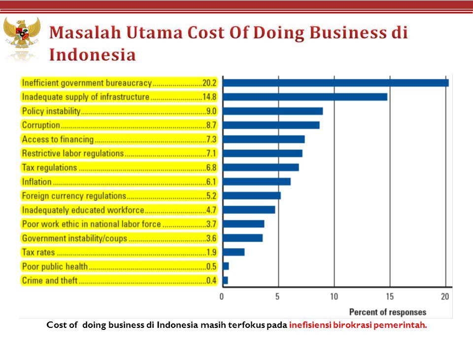 Cost of doing business di Indonesia masih terfokus pada inefisiensi birokrasi pemerintah.