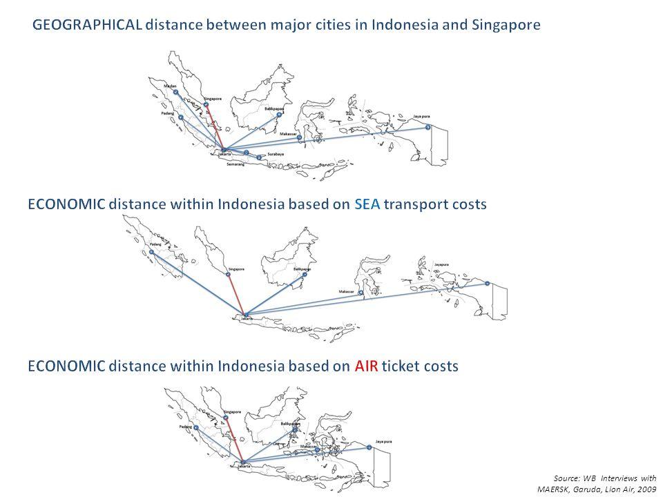 Source: WB Interviews with MAERSK, Garuda, Lion Air, 2009