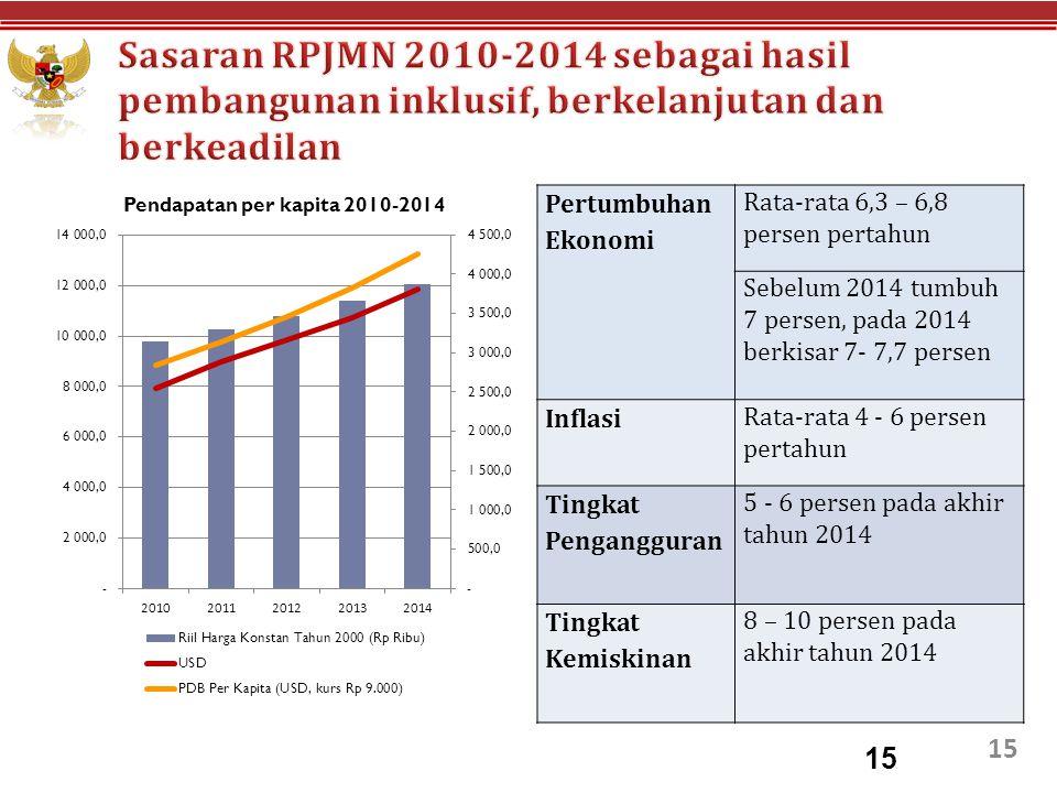 15 Pertumbuhan Ekonomi Rata-rata 6,3 – 6,8 persen pertahun Sebelum 2014 tumbuh 7 persen, pada 2014 berkisar 7- 7,7 persen Inflasi Rata-rata 4 - 6 pers