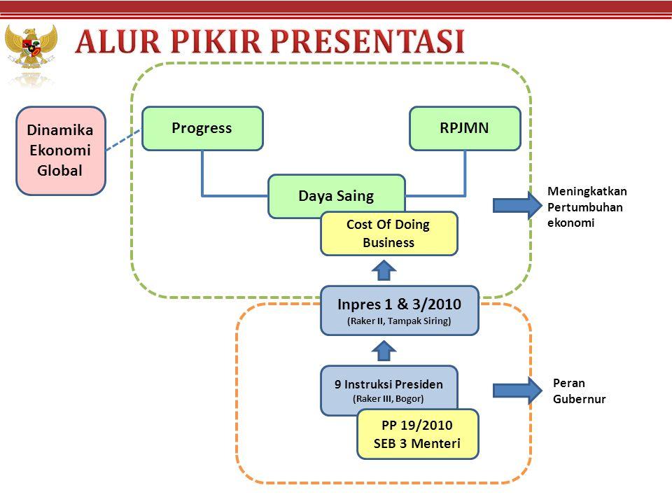 Dinamika Ekonomi Global ProgressRPJMN Daya Saing Cost Of Doing Business 9 Instruksi Presiden (Raker III, Bogor) PP 19/2010 SEB 3 Menteri Meningkatkan