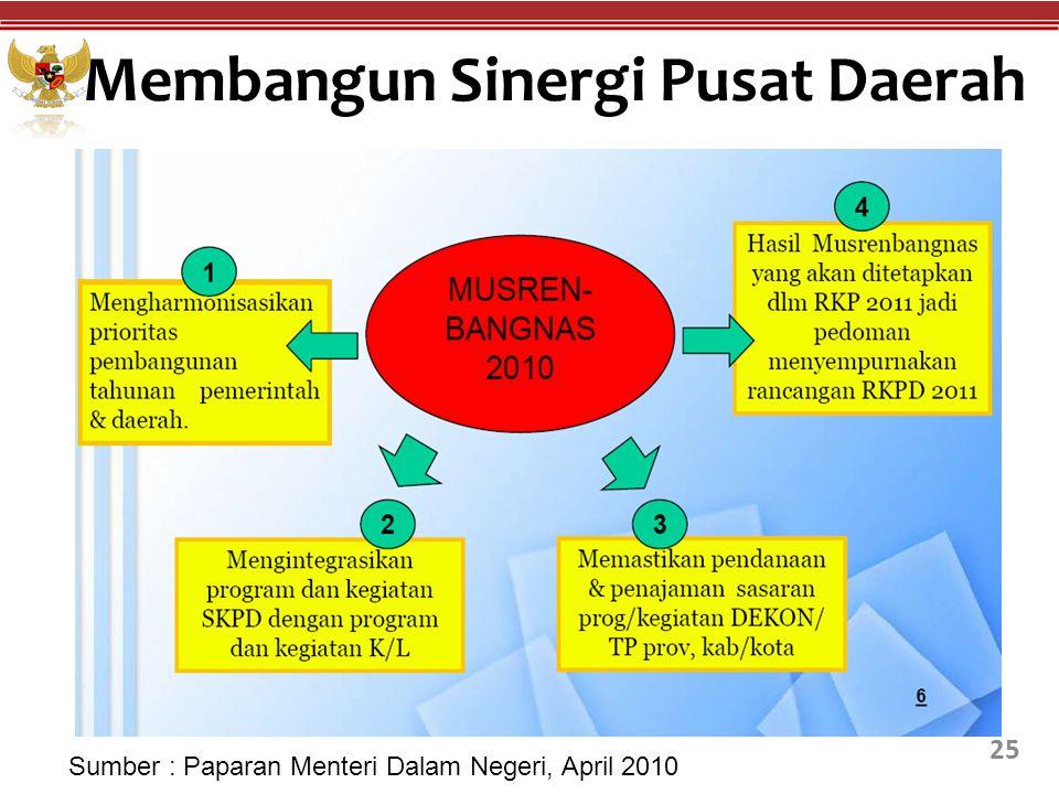 Membangun Sinergi Pusat Daerah 25 Sumber : Paparan Menteri Dalam Negeri, April 2010