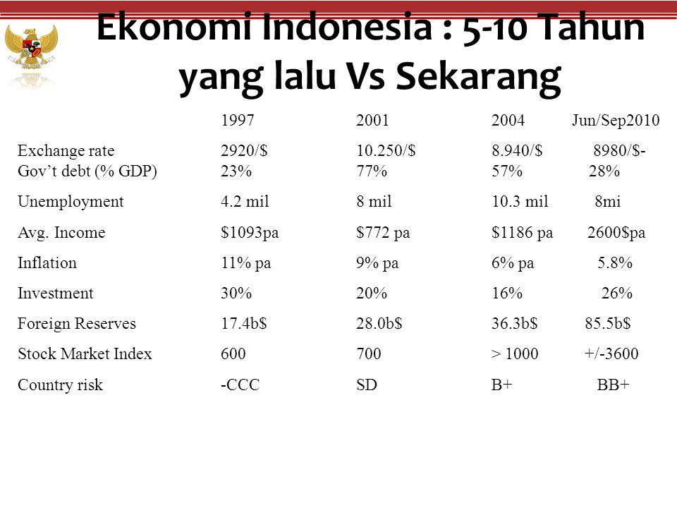 Ekonomi Indonesia : 5-10 Tahun yang lalu Vs Sekarang 199720012004 Jun/Sep2010 Exchange rate2920/$10.250/$8.940/$ 8980/$- Gov't debt (% GDP) 23% 77% 57