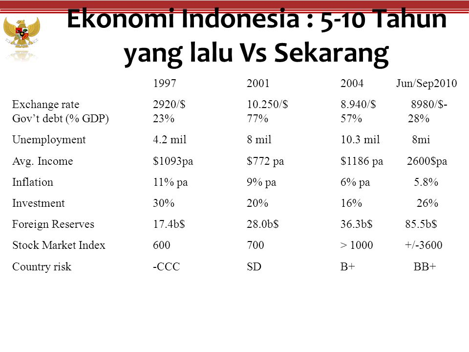 Ekonomi Indonesia : 5-10 Tahun yang lalu Vs Sekarang 199720012004 Jun/Sep2010 Exchange rate2920/$10.250/$8.940/$ 8980/$- Gov't debt (% GDP) 23% 77% 57% 28% Unemployment4.2 mil8 mil10.3 mil 8mi Avg.