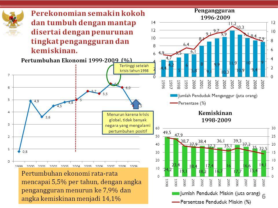 6 Pertumbuhan ekonomi rata-rata mencapai 5,5% per tahun, dengan angka pengangguran menurun ke 7,9% dan angka kemiskinan menjadi 14,1% Menurun karena k