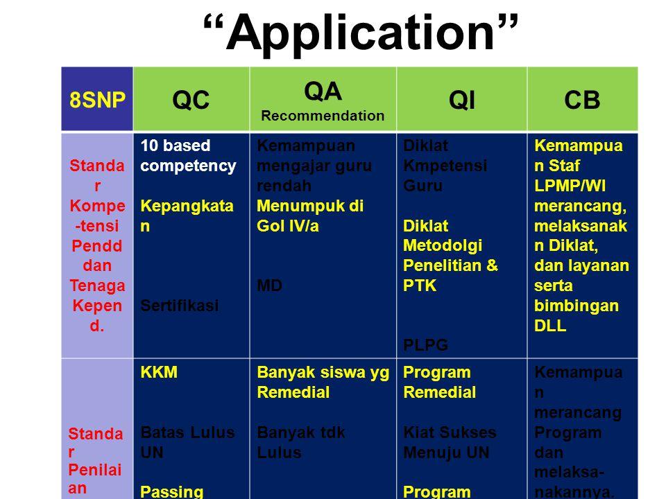 """""""Application"""" 8 SNP QC QA Recommendation QICB Standar Kompe- tensi Pendd dan Tenaga Kepend. 10 based competency Kepangkatan Sertifikasi Kemampuan meng"""