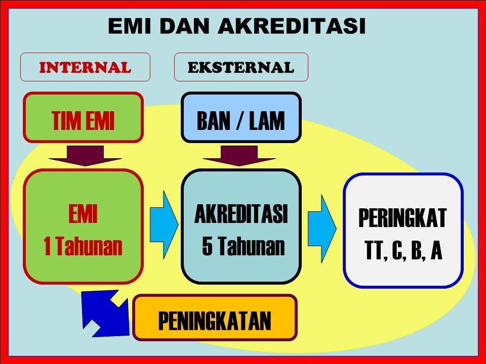 E MI DENGAN A KREDITASI EMI 1. EMI dilakukan oleh PT bersangkutan 2. EMI dilakukan setiap 1 tahun 3.EMI dilakukan dengan instrumen EMI 4. EMI harus me