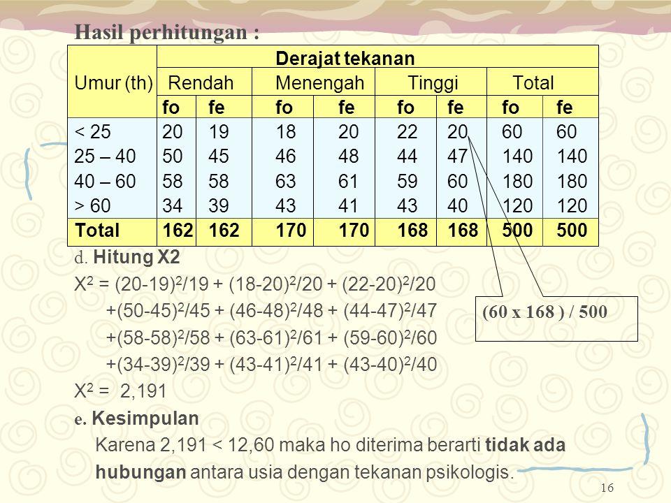 16 Hasil perhitungan : Derajat tekanan Umur (th) RendahMenengah Tinggi Total fofefofefofefofe < 252019182022206060 25 – 40504546484447140140 40 – 6058