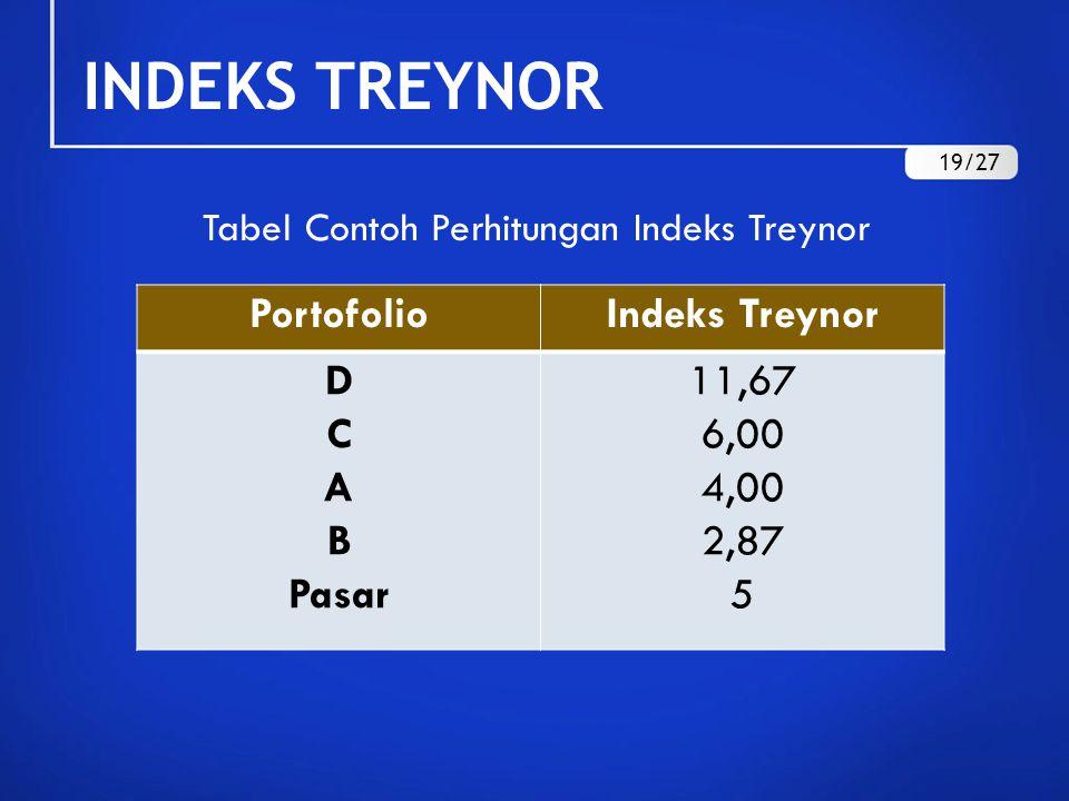 INDEKS TREYNOR PortofolioIndeks Treynor D C A B Pasar 11,67 6,00 4,00 2,87 5 Tabel Contoh Perhitungan Indeks Treynor 19/27