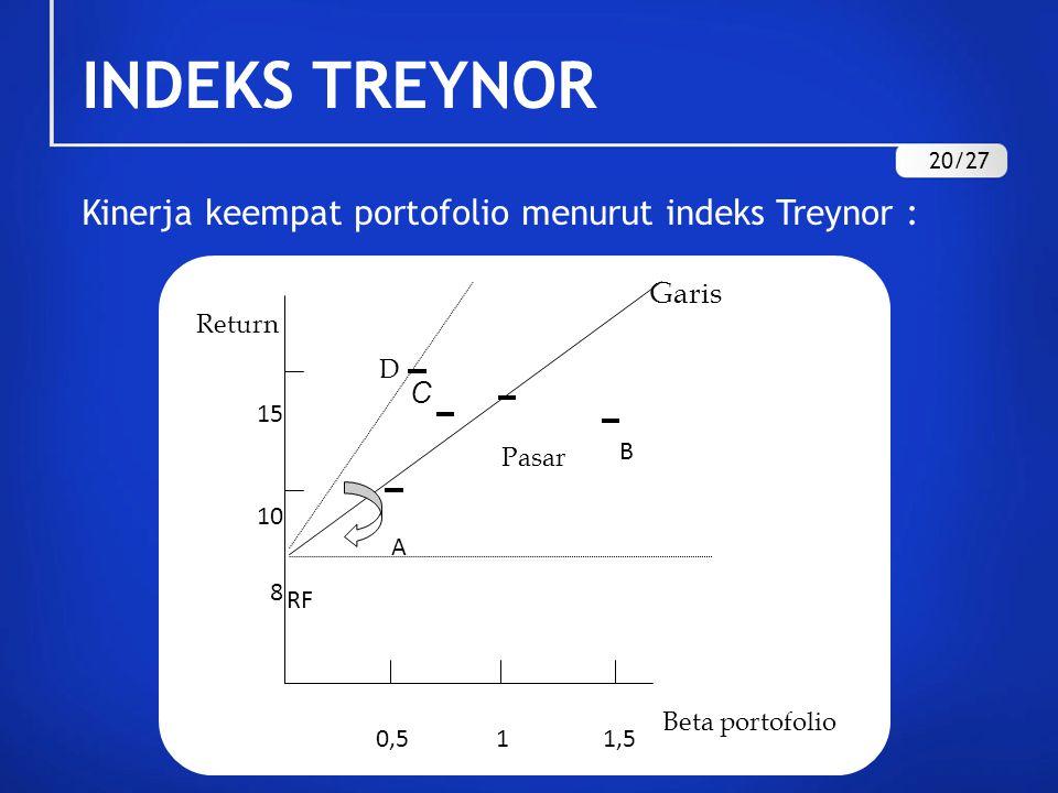 INDEKS TREYNOR Kinerja keempat portofolio menurut indeks Treynor : D C Return B Pasar A 15 10 1,51 0,5 Beta portofolio RF 8 Garis 20/27