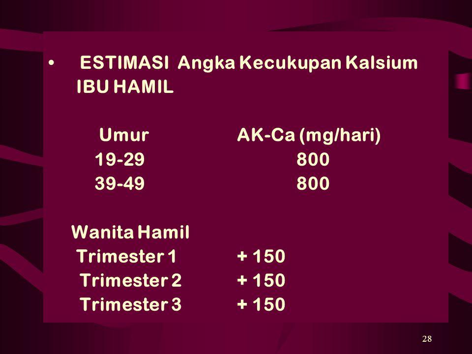 28 ESTIMASI Angka Kecukupan Kalsium IBU HAMIL UmurAK-Ca (mg/hari) 19-29 800 39-49 800 Wanita Hamil Trimester 1+ 150 Trimester 2+ 150 Trimester 3+ 150